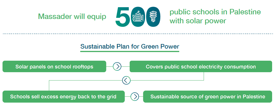 Schools Solar Program